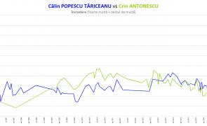 2014 02 25 - Calin Popescu Tariceanu vs Crin Antonescu