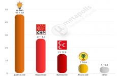 Turkey elections 2014