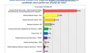 sondaj europarlamentare