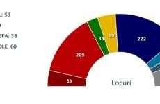 sondaj europa