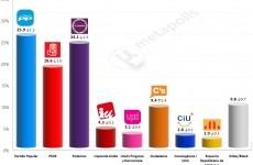 spania alegeri 2015