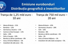 eurobonduri