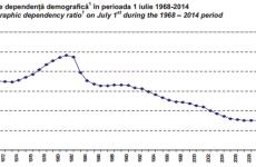 dependență demografică