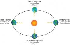 Toamna astronomica