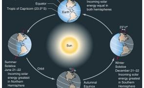 solstitiul de vara