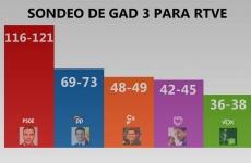 exit-poll spania