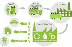 sistemul de gestionare al deșeurilor