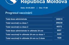 republica moldova vaccinare