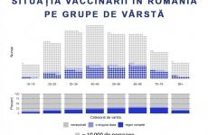 grafic vaccin