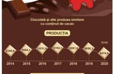statistica ciocolata moldova