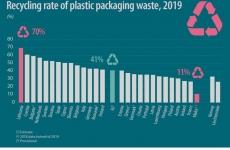 eurostat reciclare plastic